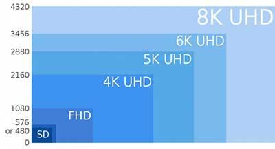 شکل2-اصطلاح 4k