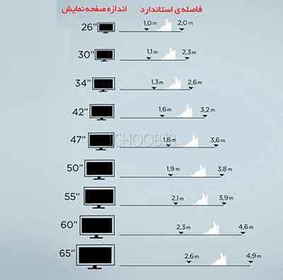 شکل4 -جدولی تقریبی برای فاصله شما و تلویزیون