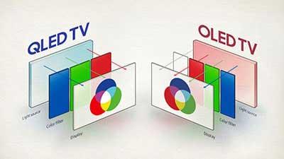 تلویزیون LCD QLED