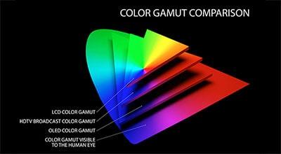 شکل3-رنگ-تفاوت تلویزیون OLED با LED