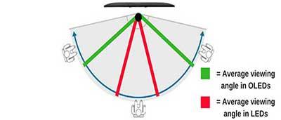 شکل4- زاویه دید وسیع Wide viewing angle